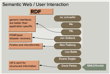 Semantic Web / User Interaction